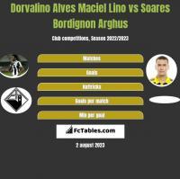 Dorvalino Alves Maciel Lino vs Soares Bordignon Arghus h2h player stats