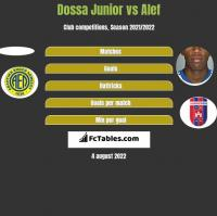 Dossa Junior vs Alef h2h player stats