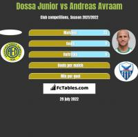Dossa Junior vs Andreas Avraam h2h player stats