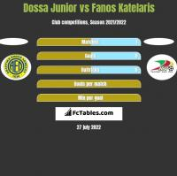 Dossa Junior vs Fanos Katelaris h2h player stats