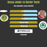 Dossa Junior vs Hector Yuste h2h player stats