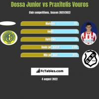 Dossa Junior vs Praxitelis Vouros h2h player stats
