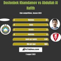 Dostonbek Khamdamov vs Abdullah Al Hafith h2h player stats