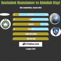 Dostonbek Khamdamov vs Abdullah Otayf h2h player stats