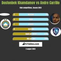 Dostonbek Khamdamov vs Andre Carrillo h2h player stats