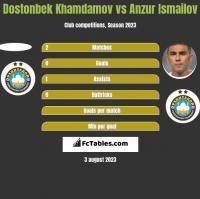 Dostonbek Khamdamov vs Anzur Ismailov h2h player stats