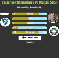 Dostonbek Khamdamov vs Dragan Ceran h2h player stats