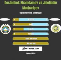 Dostonbek Khamdamov vs Jaloliddin Masharipov h2h player stats