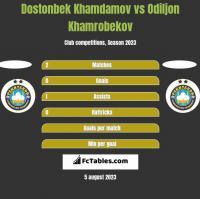 Dostonbek Khamdamov vs Odiljon Khamrobekov h2h player stats