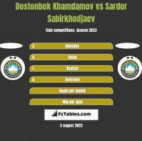 Dostonbek Khamdamov vs Sardor Sabirkhodjaev h2h player stats