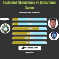 Dostonbek Khamdamov vs Mohammed Kanoo h2h player stats