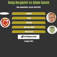 Doug Bergqvist vs Adam Danch h2h player stats