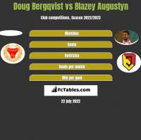 Doug Bergqvist vs Blazey Augustyn h2h player stats