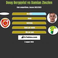 Doug Bergqvist vs Damian Zbozien h2h player stats