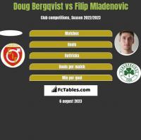 Doug Bergqvist vs Filip Mladenovic h2h player stats