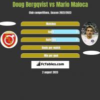 Doug Bergqvist vs Mario Maloca h2h player stats