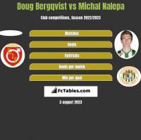 Doug Bergqvist vs Michal Nalepa h2h player stats