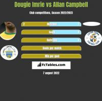 Dougie Imrie vs Allan Campbell h2h player stats