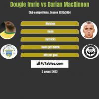 Dougie Imrie vs Darian MacKinnon h2h player stats