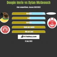 Dougie Imrie vs Dylan McGeouch h2h player stats