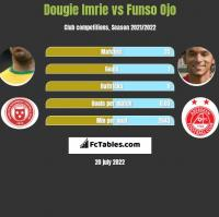 Dougie Imrie vs Funso Ojo h2h player stats