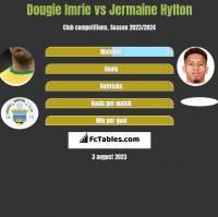Dougie Imrie vs Jermaine Hylton h2h player stats