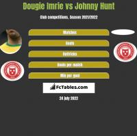 Dougie Imrie vs Johnny Hunt h2h player stats