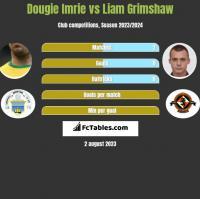Dougie Imrie vs Liam Grimshaw h2h player stats