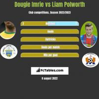 Dougie Imrie vs Liam Polworth h2h player stats