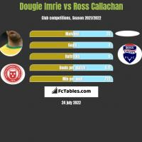 Dougie Imrie vs Ross Callachan h2h player stats