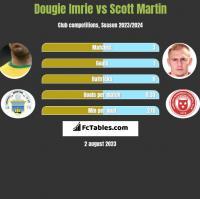 Dougie Imrie vs Scott Martin h2h player stats