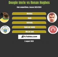 Dougie Imrie vs Ronan Hughes h2h player stats
