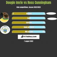 Dougie Imrie vs Ross Cunningham h2h player stats