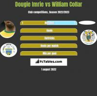 Dougie Imrie vs William Collar h2h player stats
