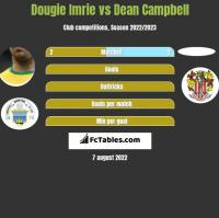 Dougie Imrie vs Dean Campbell h2h player stats