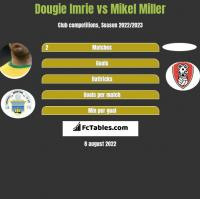 Dougie Imrie vs Mikel Miller h2h player stats