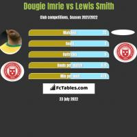 Dougie Imrie vs Lewis Smith h2h player stats