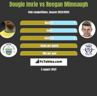 Dougie Imrie vs Reegan Mimnaugh h2h player stats