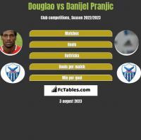 Douglao vs Danijel Pranjic h2h player stats