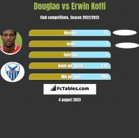 Douglao vs Erwin Koffi h2h player stats