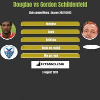 Douglao vs Gordon Schildenfeld h2h player stats
