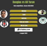 Douglas vs Ali Turan h2h player stats