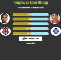 Douglas vs Alper Uludag h2h player stats