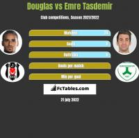 Douglas vs Emre Tasdemir h2h player stats