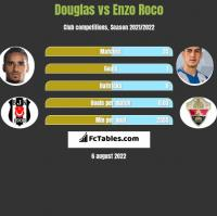 Douglas vs Enzo Roco h2h player stats