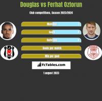 Douglas vs Ferhat Oztorun h2h player stats