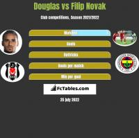 Douglas vs Filip Novak h2h player stats
