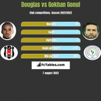 Douglas vs Gokhan Gonul h2h player stats