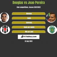 Douglas vs Joao Pereira h2h player stats