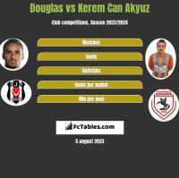Douglas vs Kerem Can Akyuz h2h player stats